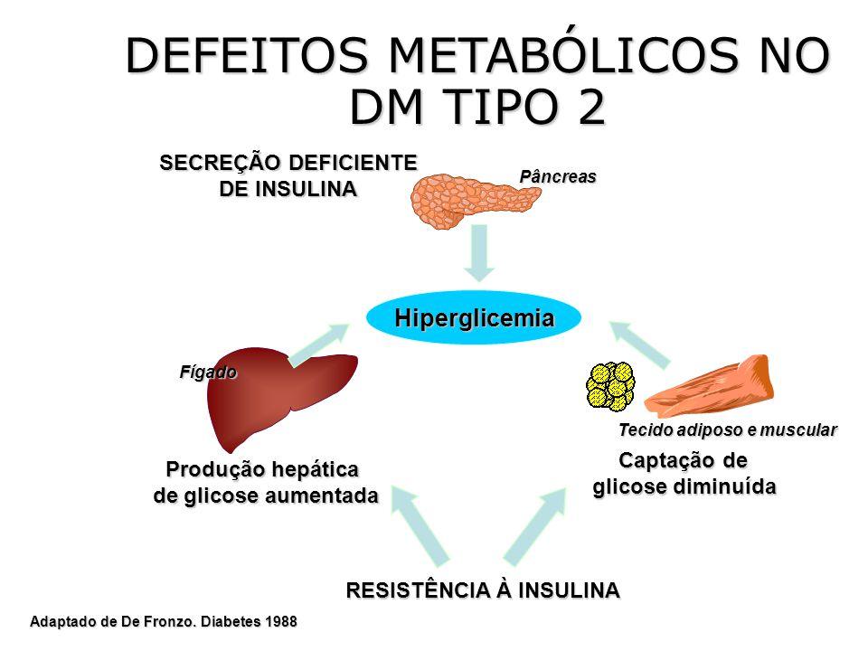 Tecido adiposo e muscular RESISTÊNCIA À INSULINA