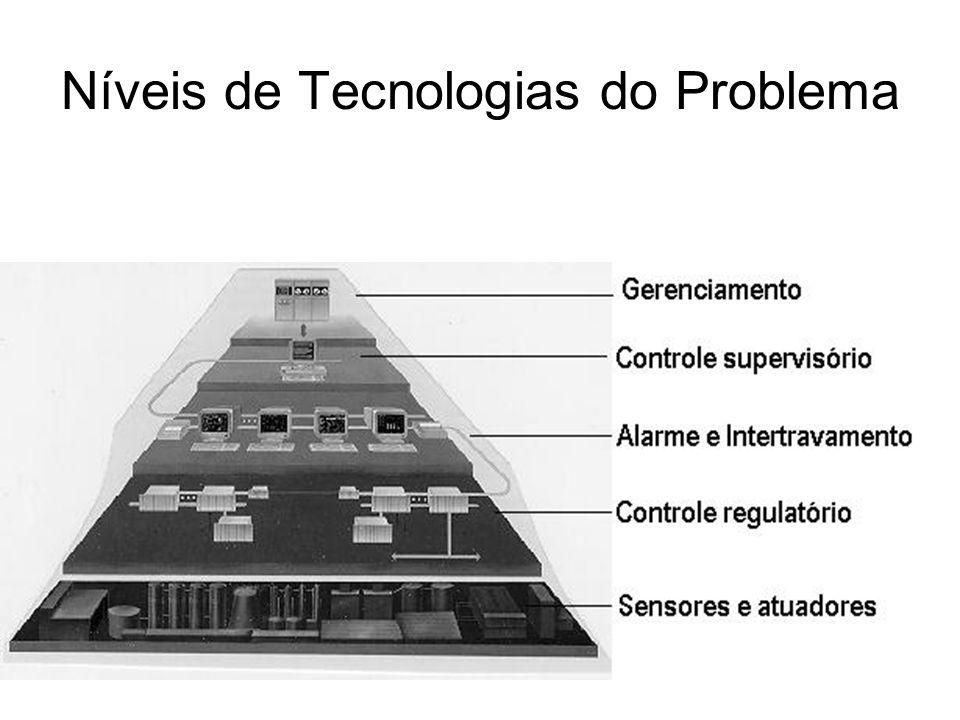 Níveis de Tecnologias do Problema