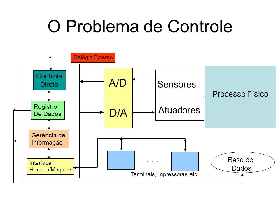 O Problema de Controle A/D D/A Sensores Atuadores . . .