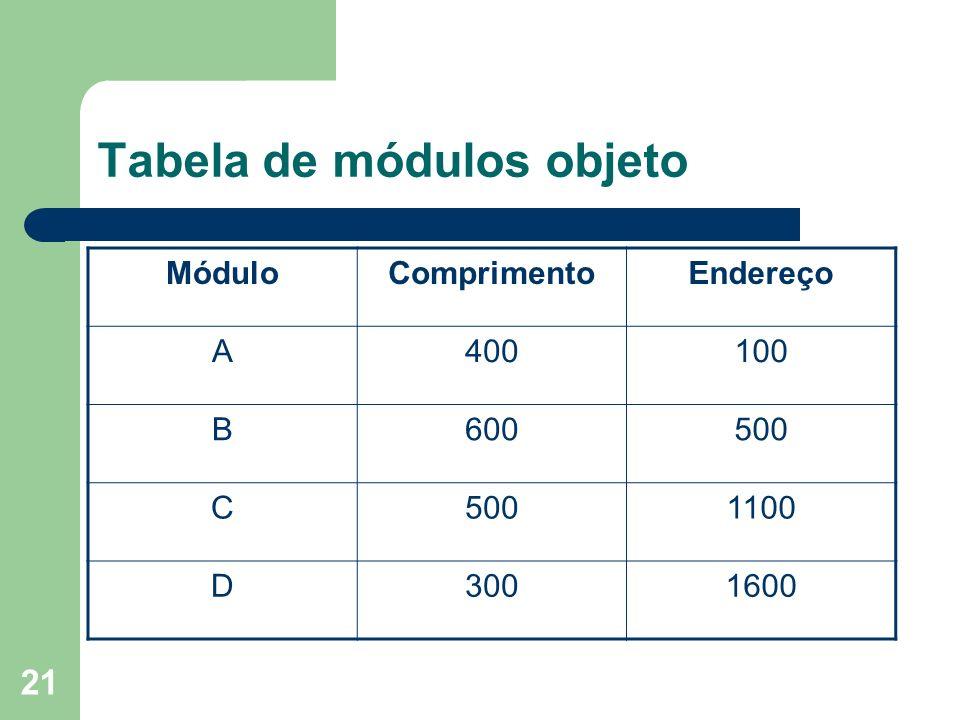 Tabela de módulos objeto