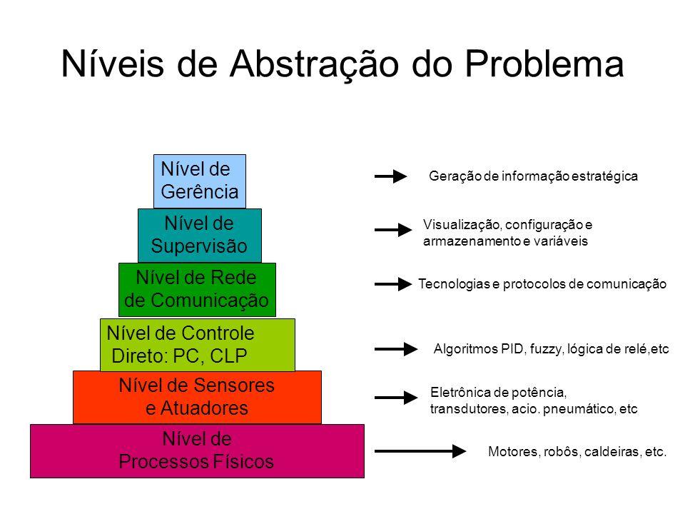 Níveis de Abstração do Problema