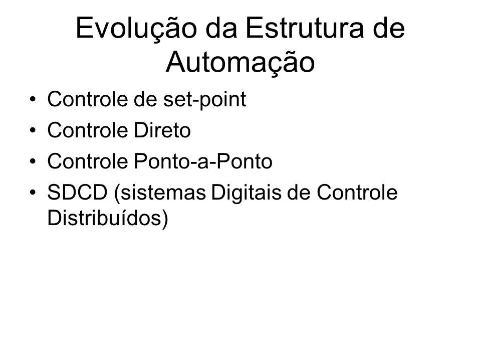 Evolução da Estrutura de Automação