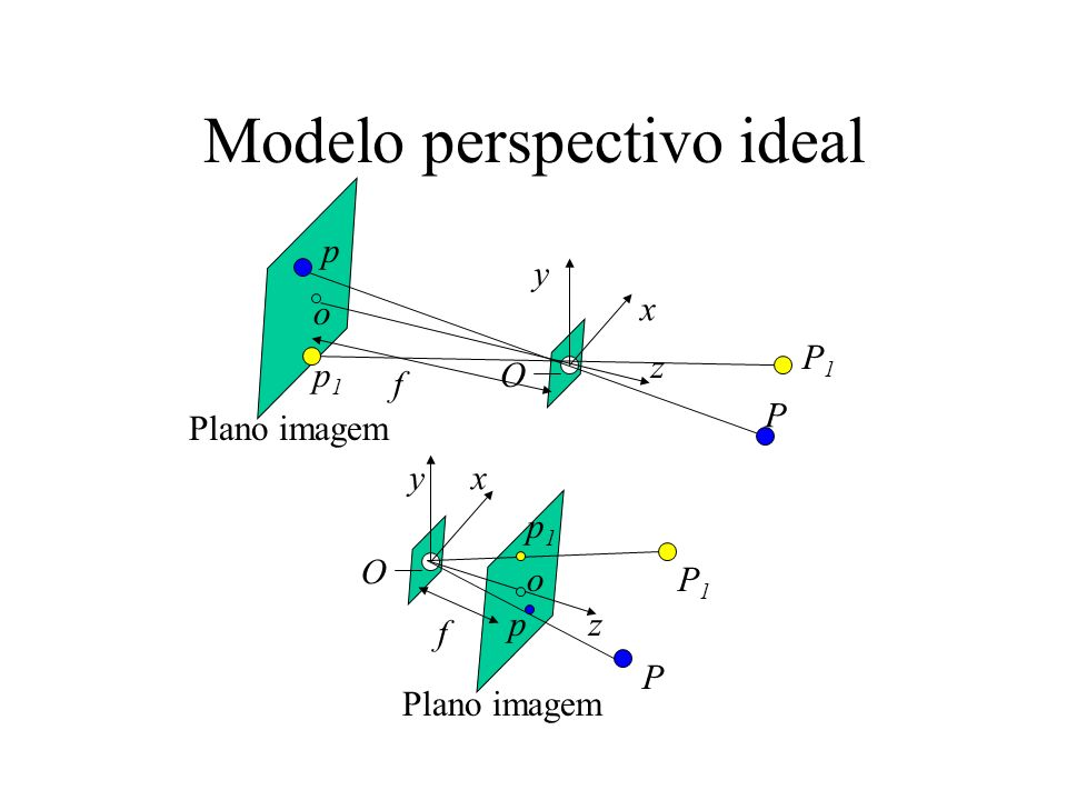 Modelo perspectivo ideal