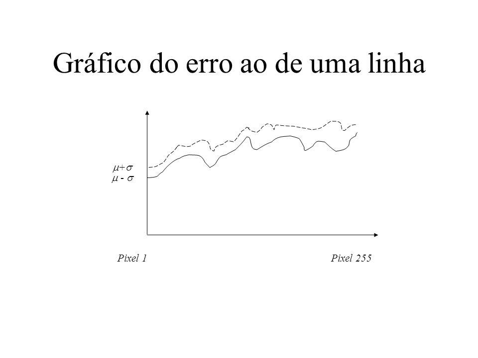 Gráfico do erro ao de uma linha