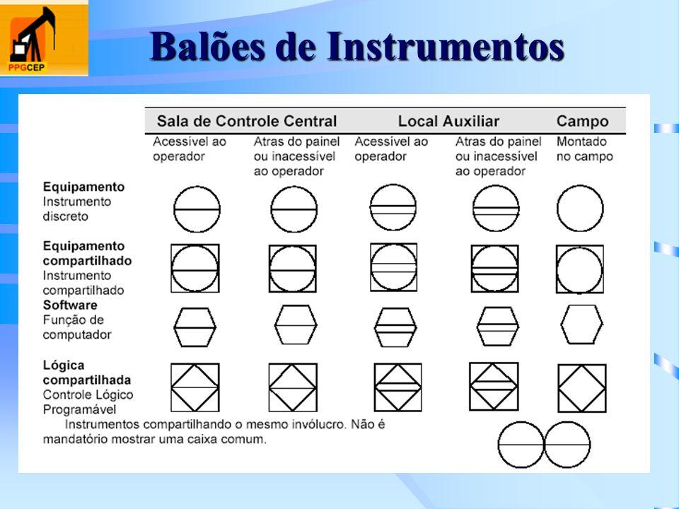 Balões de Instrumentos