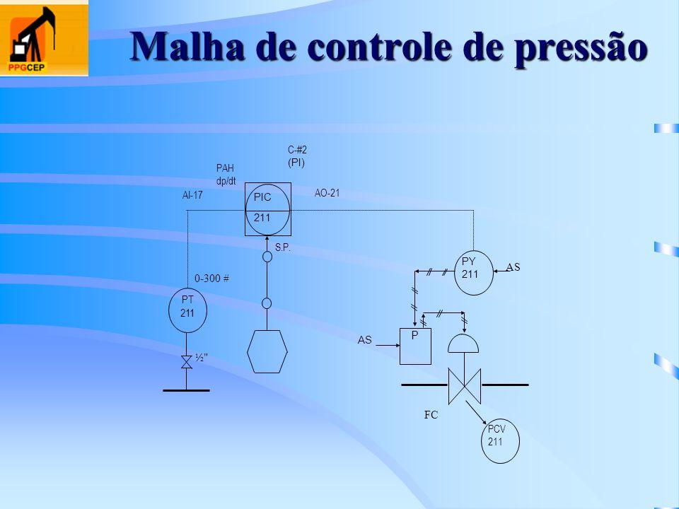 Malha de controle de pressão