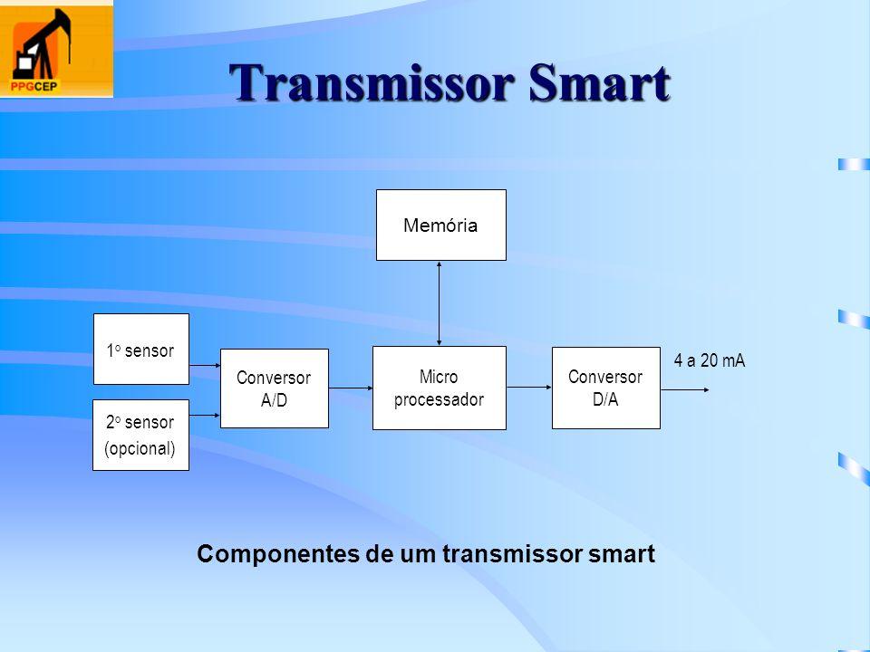 Transmissor Smart Componentes de um transmissor smart Memória