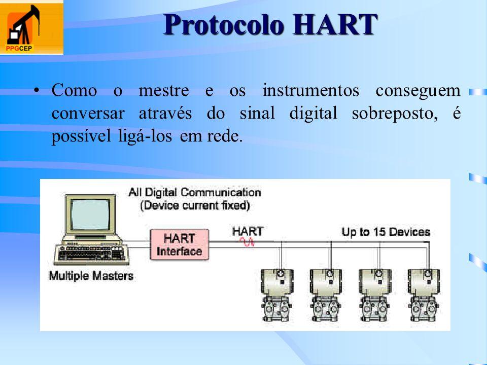 Protocolo HARTComo o mestre e os instrumentos conseguem conversar através do sinal digital sobreposto, é possível ligá-los em rede.