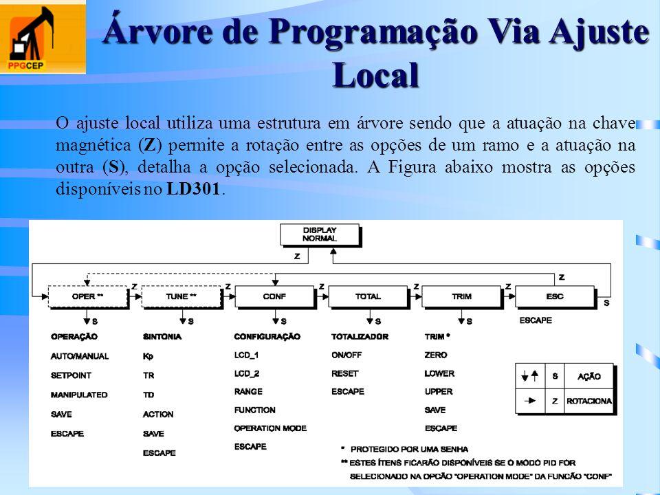 Árvore de Programação Via Ajuste Local