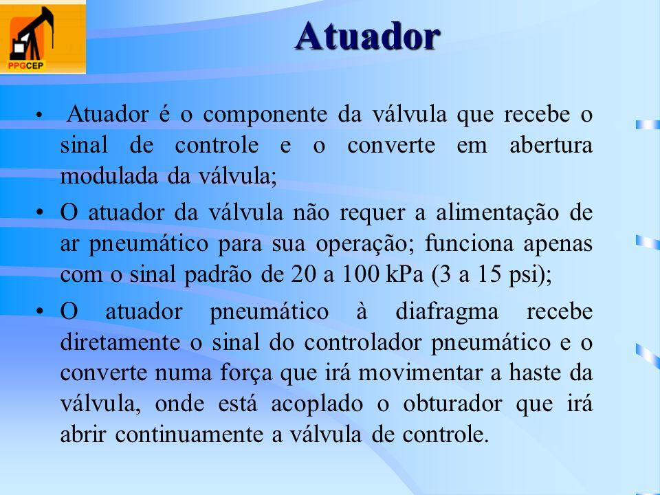 AtuadorAtuador é o componente da válvula que recebe o sinal de controle e o converte em abertura modulada da válvula;