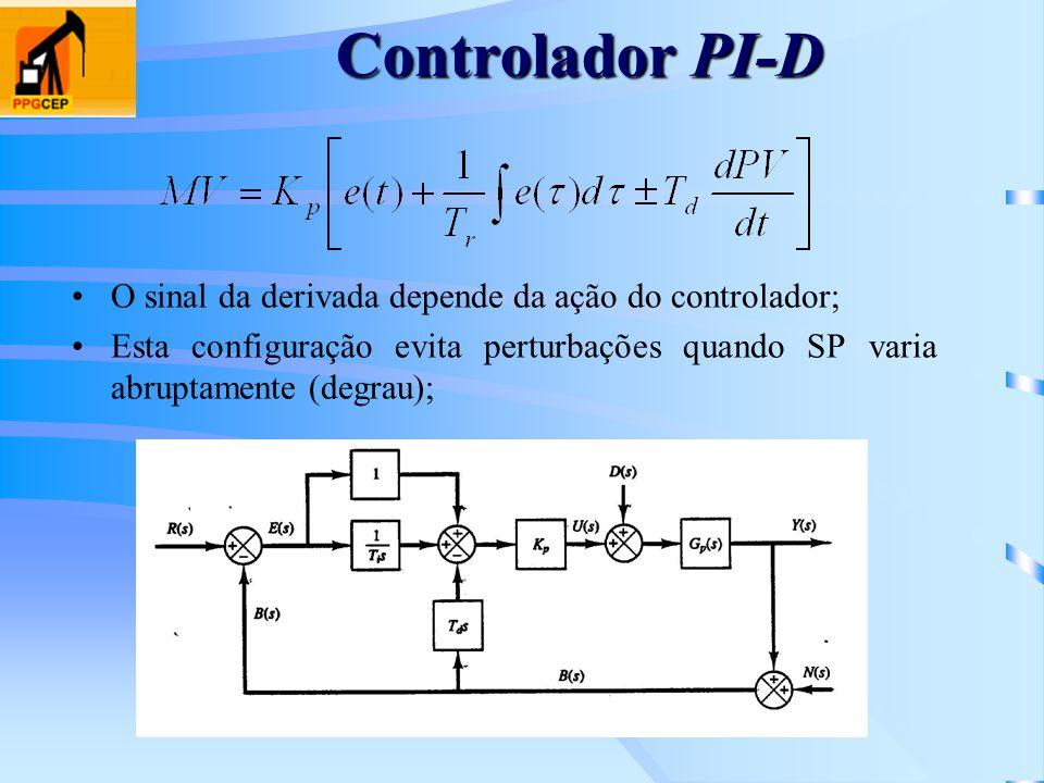 Controlador PI-D O sinal da derivada depende da ação do controlador;