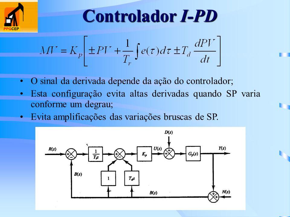 Controlador I-PD O sinal da derivada depende da ação do controlador;