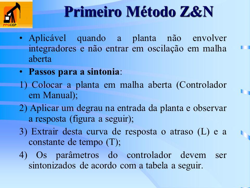 Primeiro Método Z&N Aplicável quando a planta não envolver integradores e não entrar em oscilação em malha aberta.