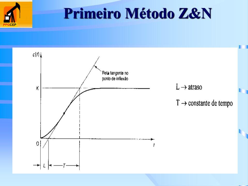 Primeiro Método Z&N