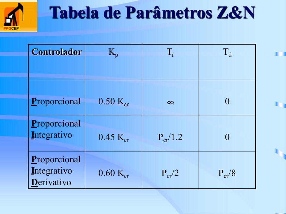 Tabela de Parâmetros Z&N