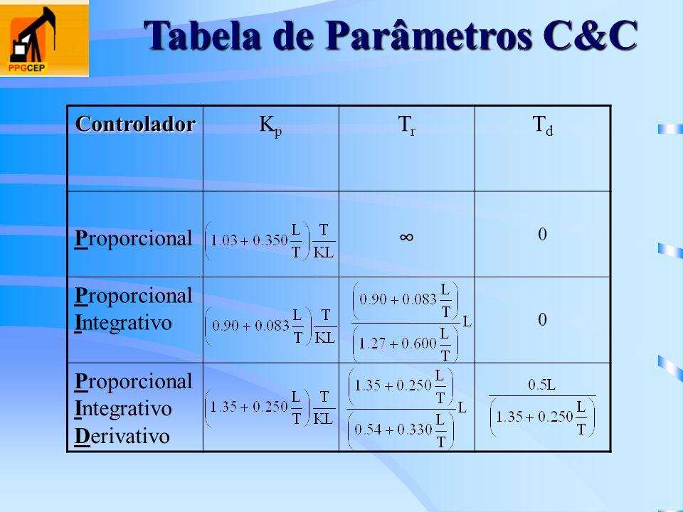 Tabela de Parâmetros C&C