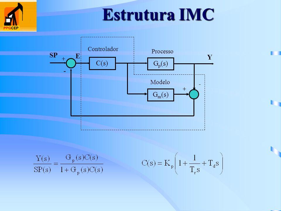 Estrutura IMC C(s) + - Gp(s) Y Gm(s) E SP Processo Controlador Modelo
