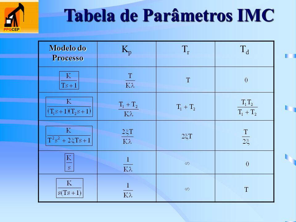 Tabela de Parâmetros IMC