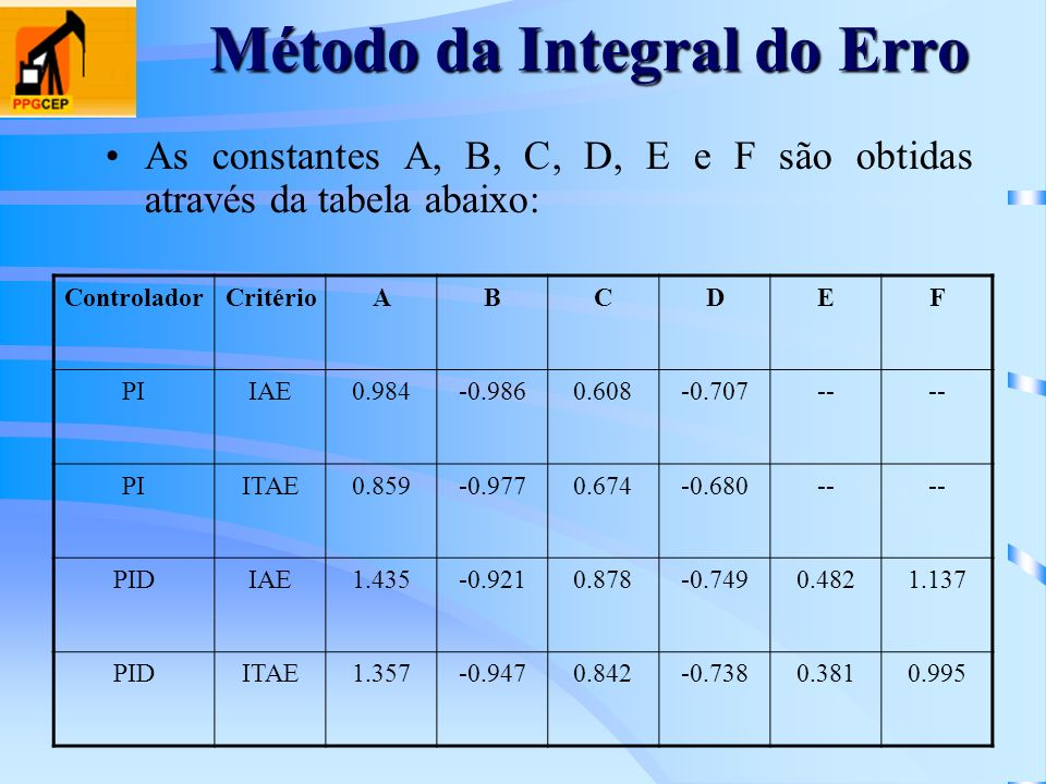 Método da Integral do Erro