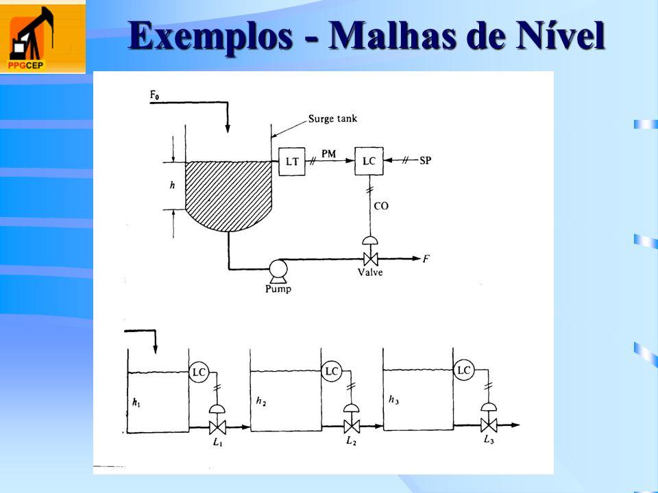 Exemplos - Malhas de Nível