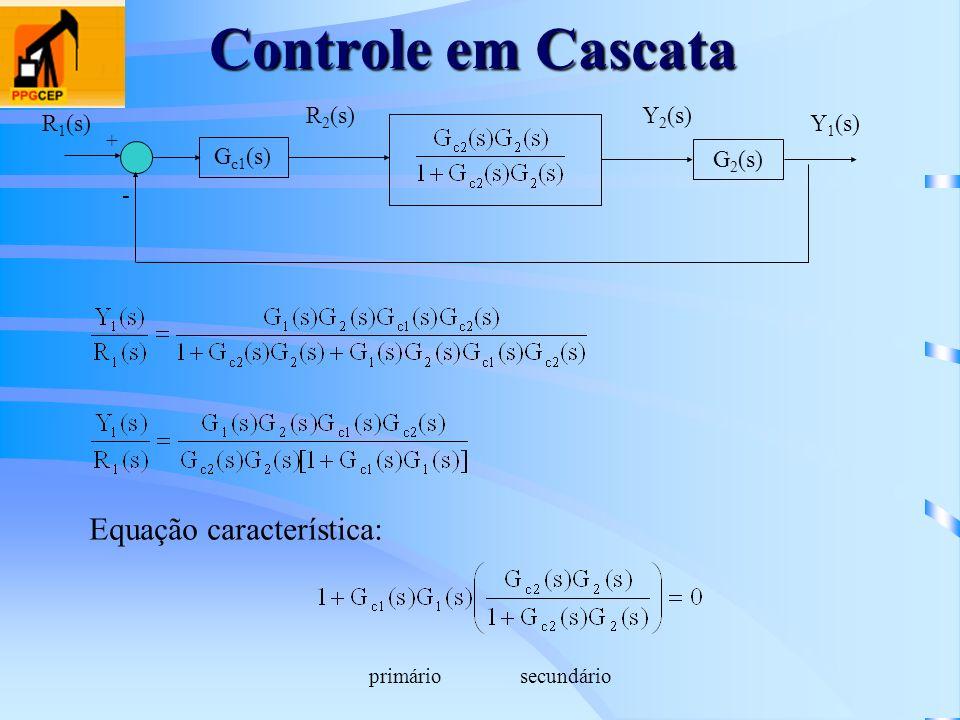 Controle em Cascata Equação característica: Gc1(s) - G2(s) R1(s) R2(s)