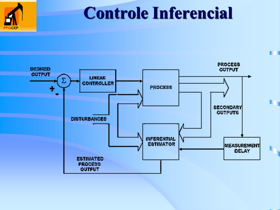 Controle Inferencial