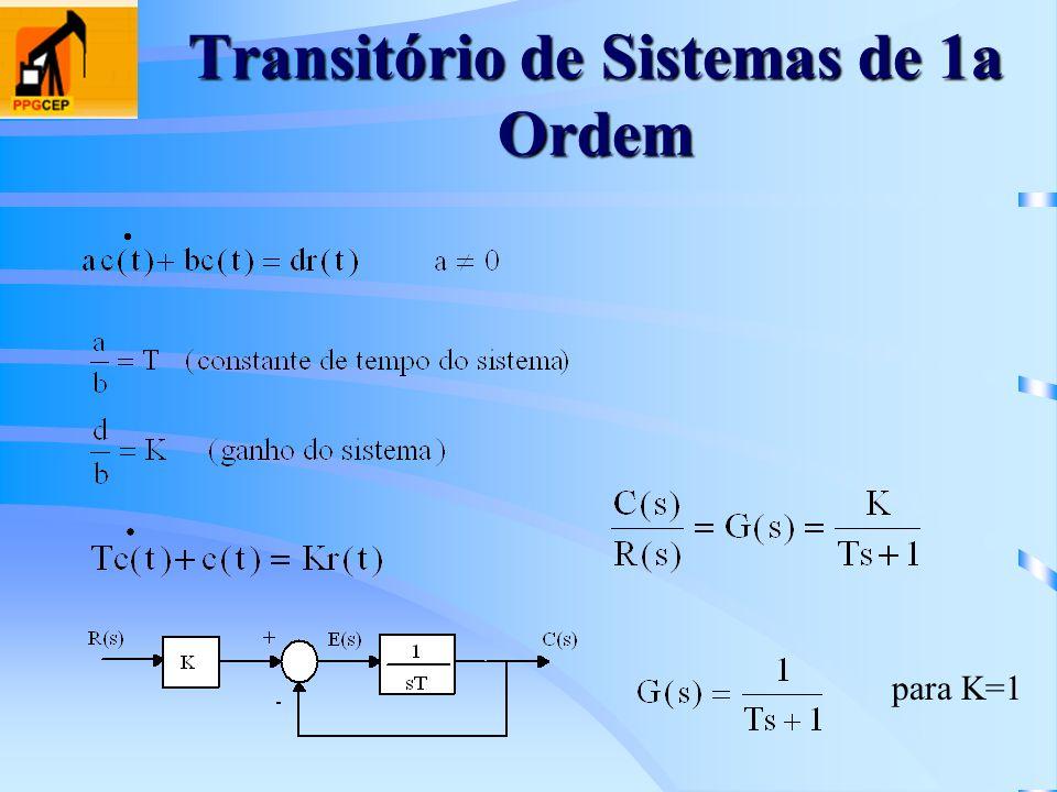 Transitório de Sistemas de 1a Ordem