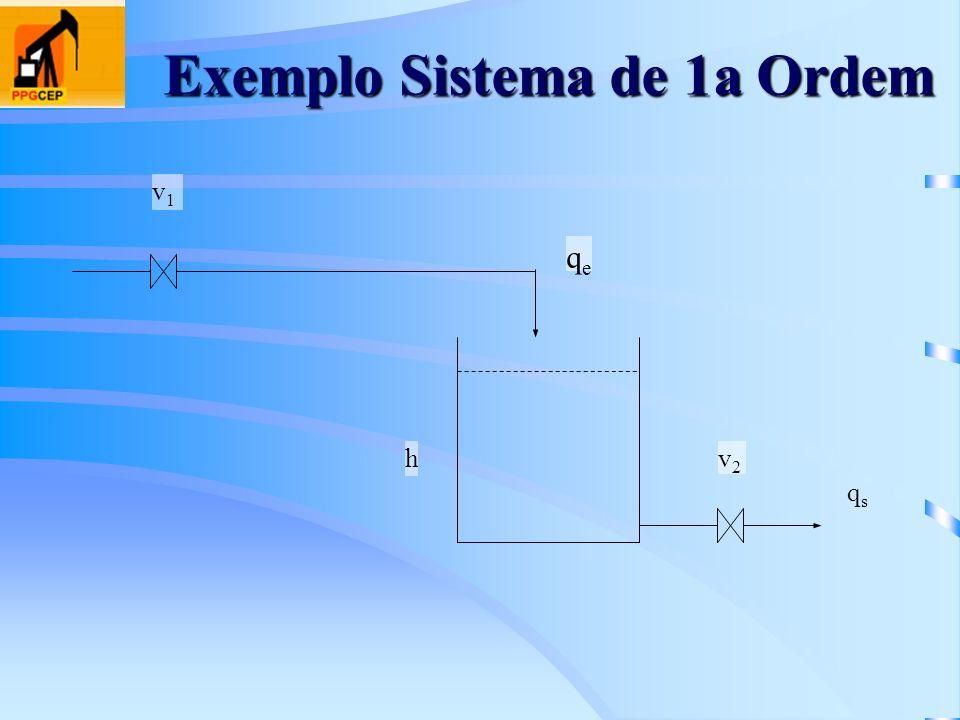 Exemplo Sistema de 1a Ordem