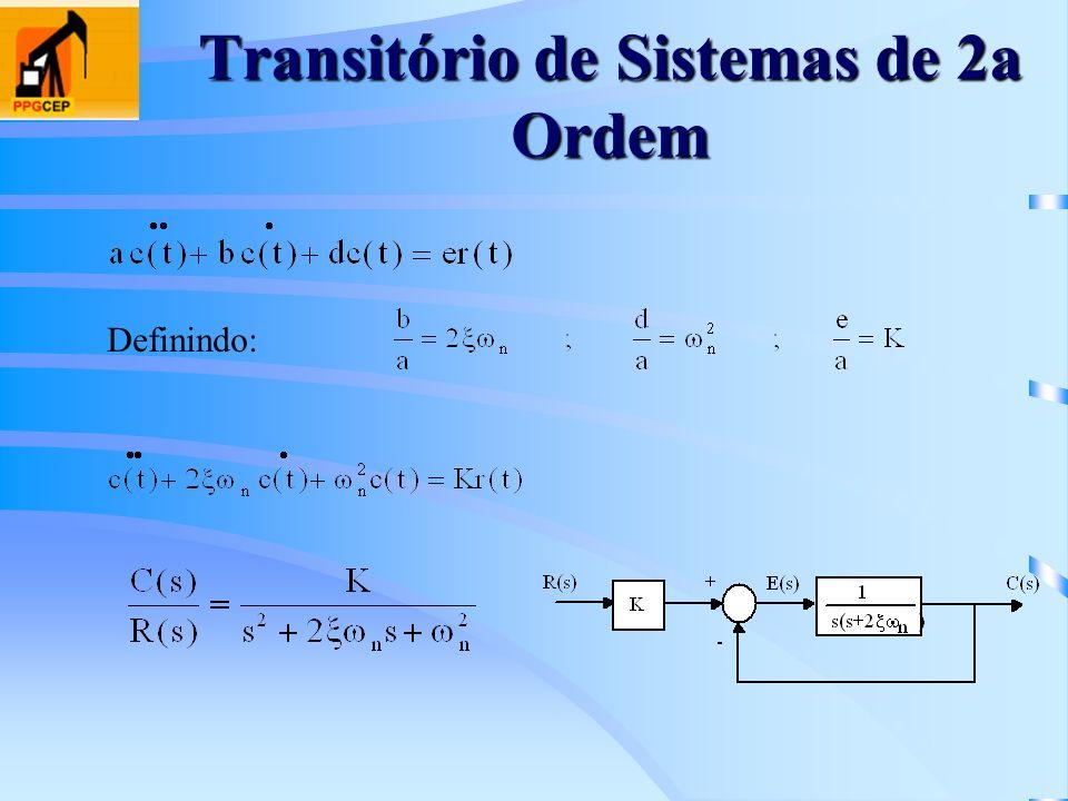 Transitório de Sistemas de 2a Ordem