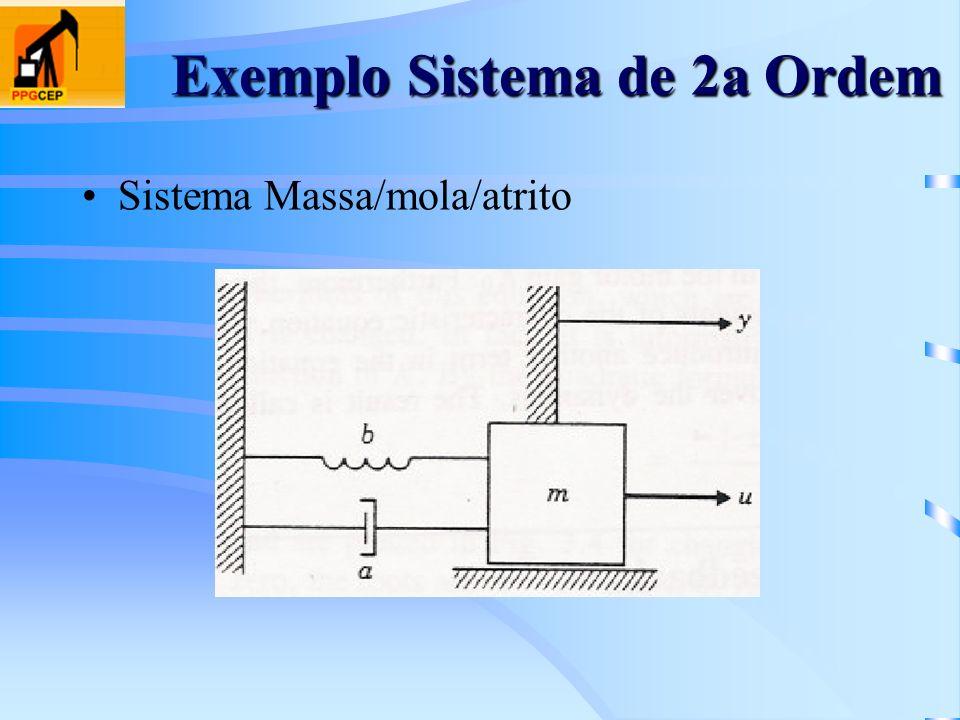 Exemplo Sistema de 2a Ordem