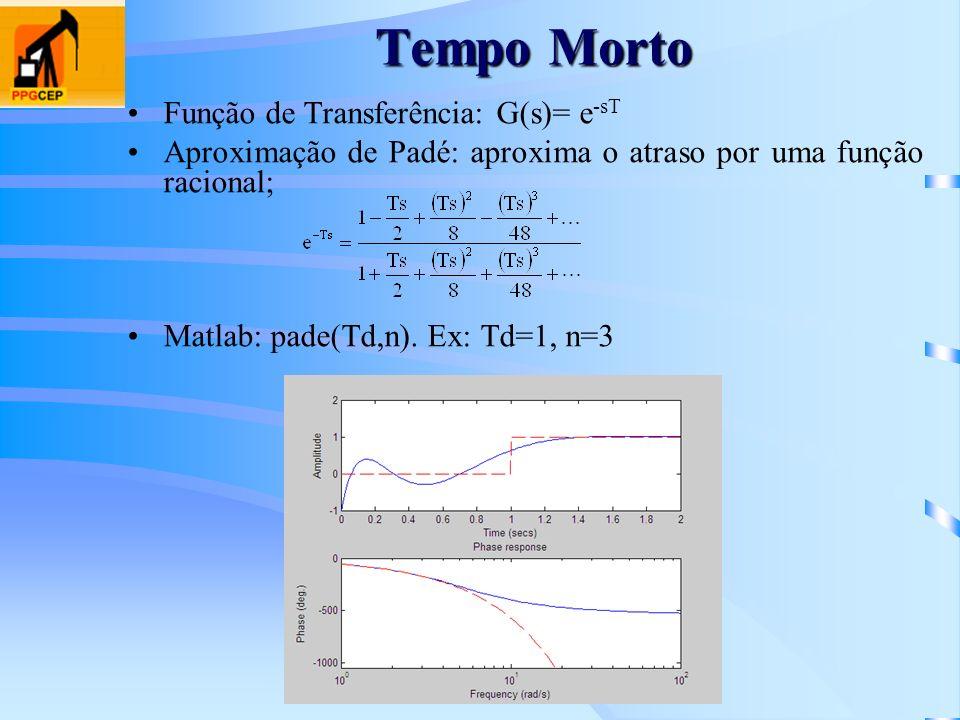 Tempo Morto Função de Transferência: G(s)= e-sT