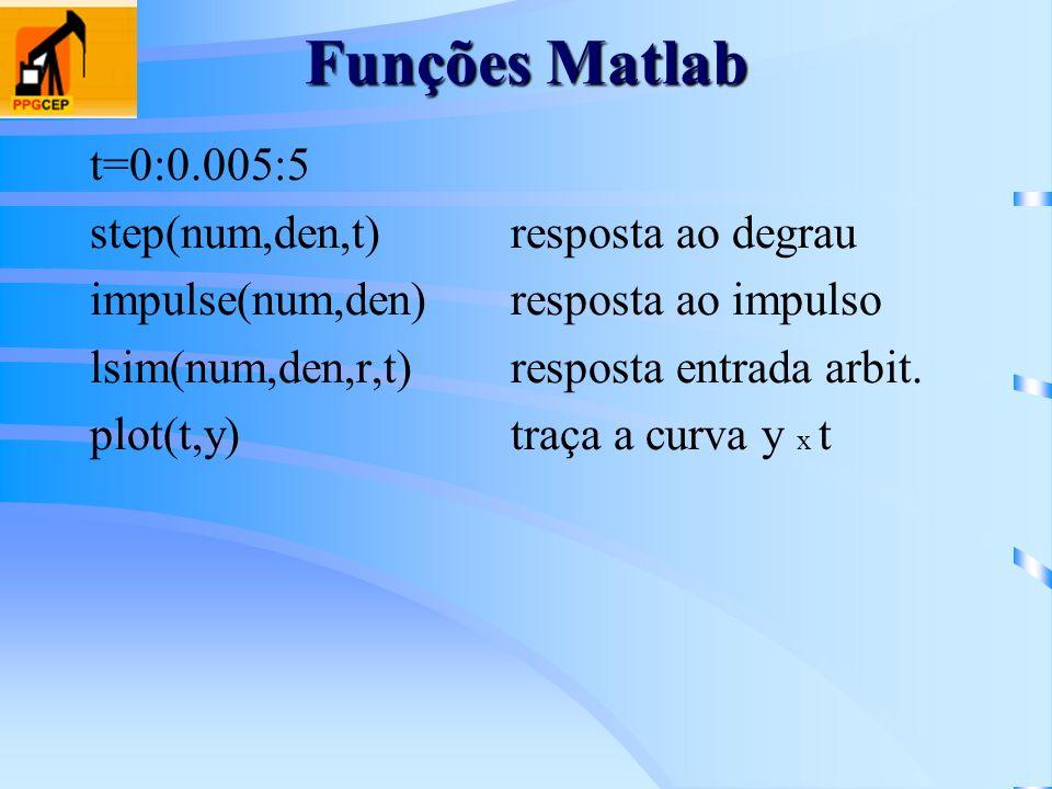 Funções Matlab t=0:0.005:5 step(num,den,t) resposta ao degrau