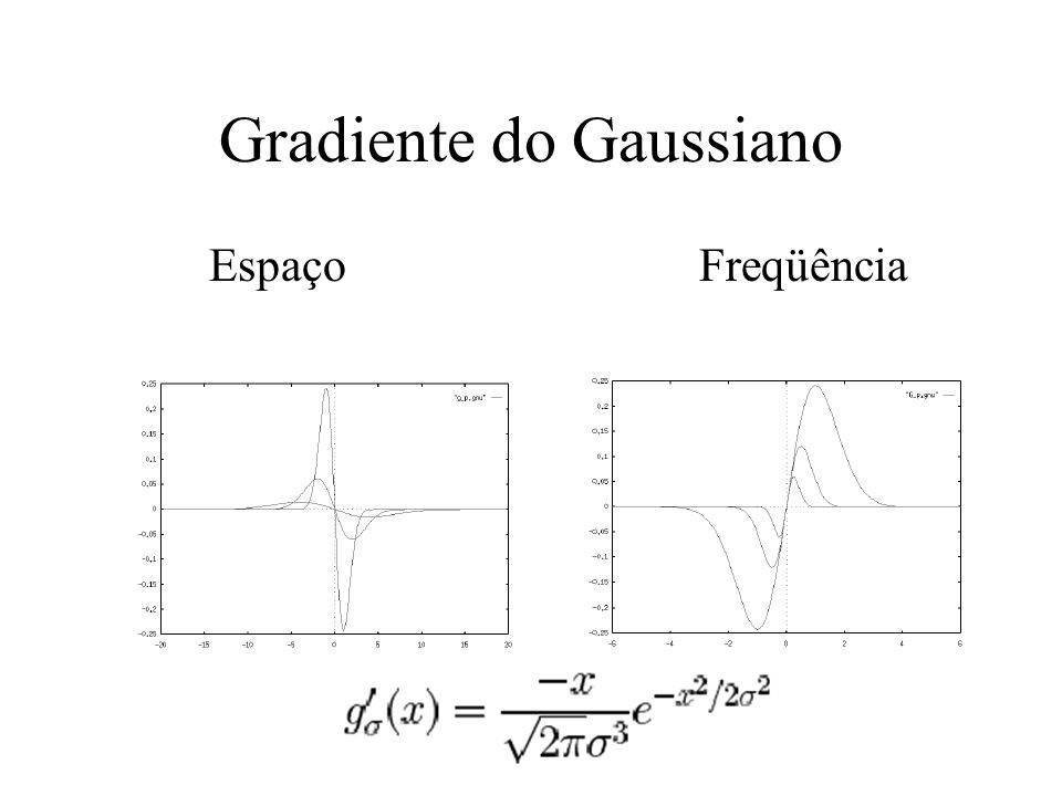 Gradiente do Gaussiano