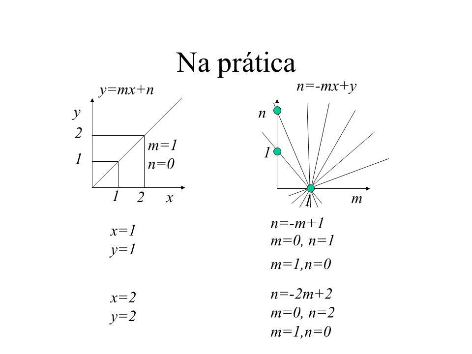 Na prática n=-mx+y y=mx+n y n 2 m=1 n=0 1 1 1 2 x 1 m n=-m+1 x=1 y=1
