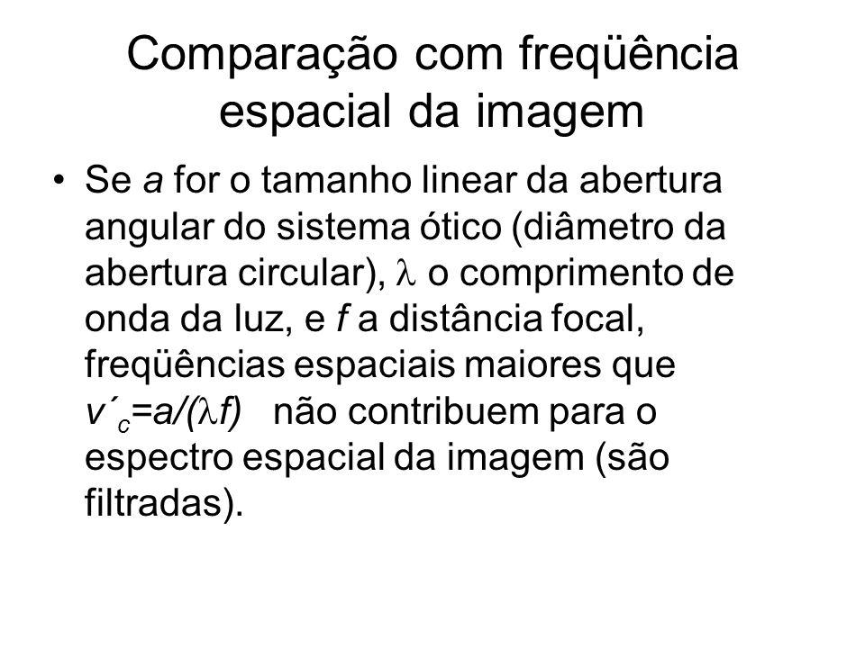 Comparação com freqüência espacial da imagem