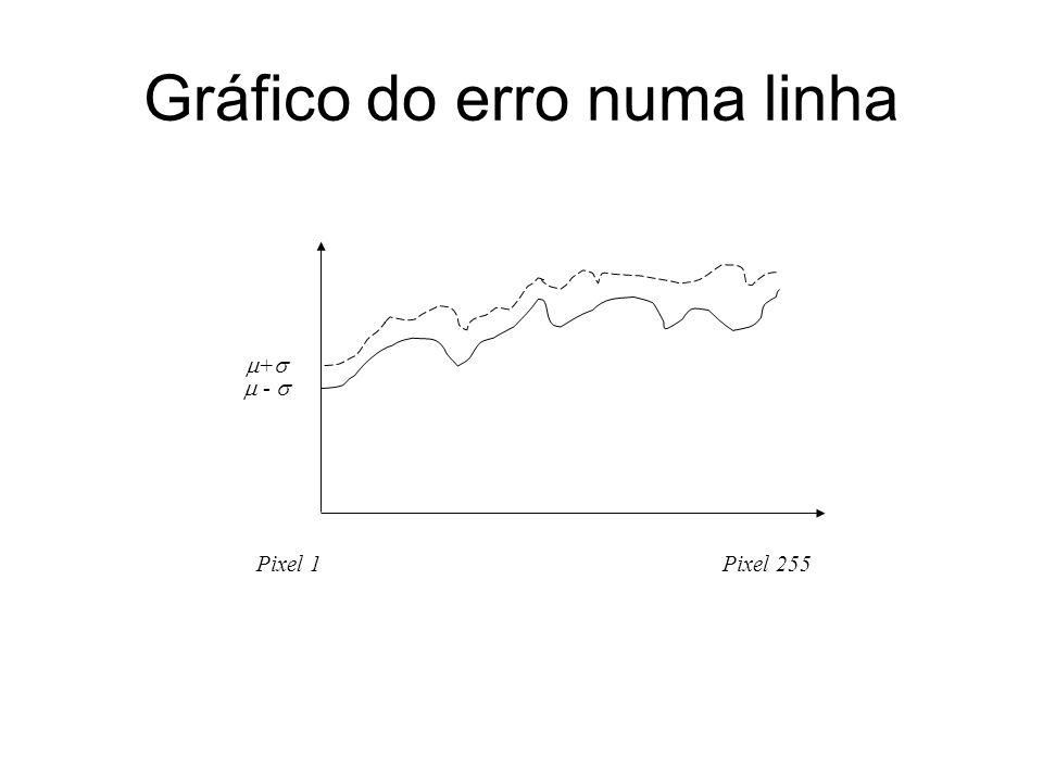 Gráfico do erro numa linha