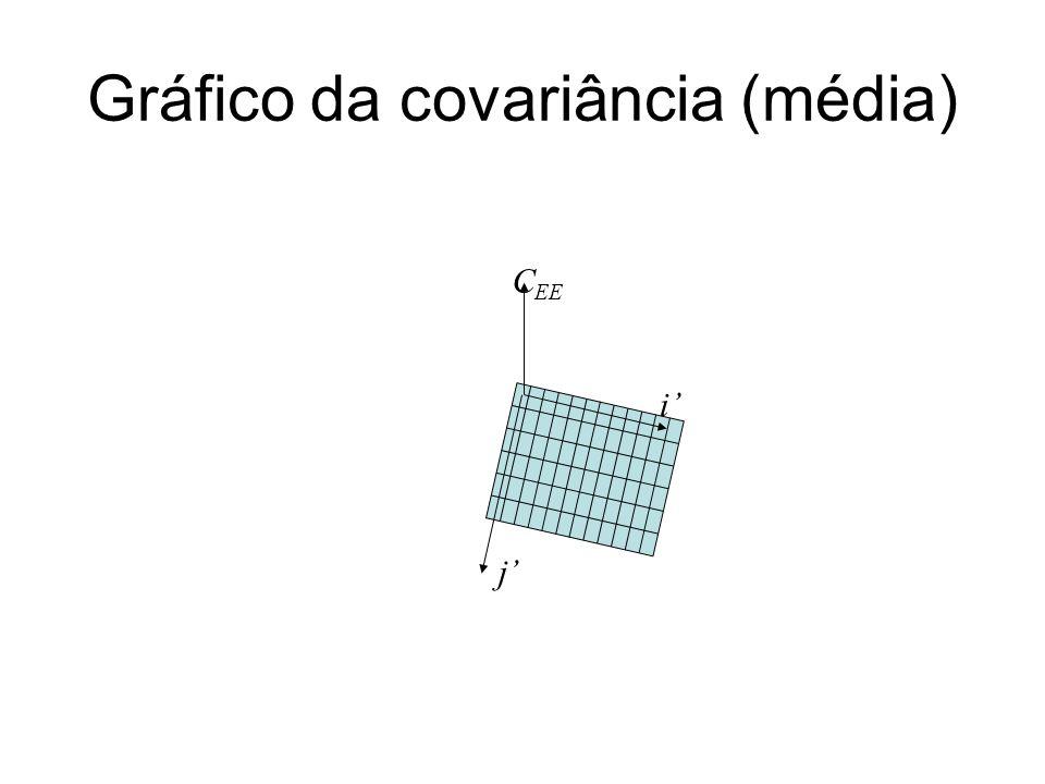 Gráfico da covariância (média)