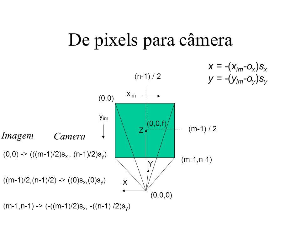 De pixels para câmera x = -(xim-ox)sx y = -(yim-oy)sy Imagem Camera