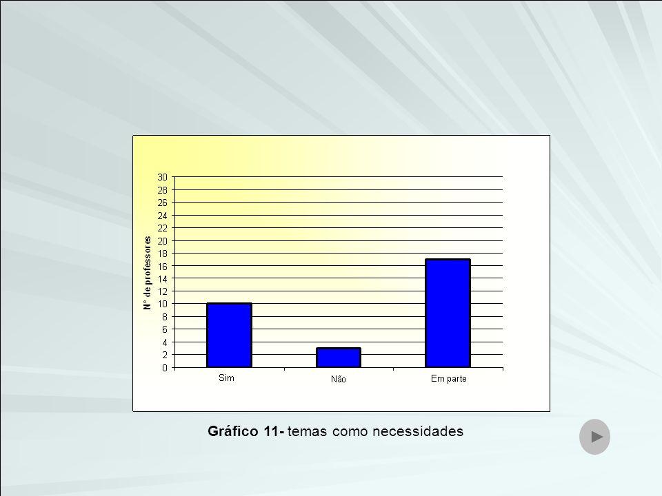 Gráfico 11- temas como necessidades