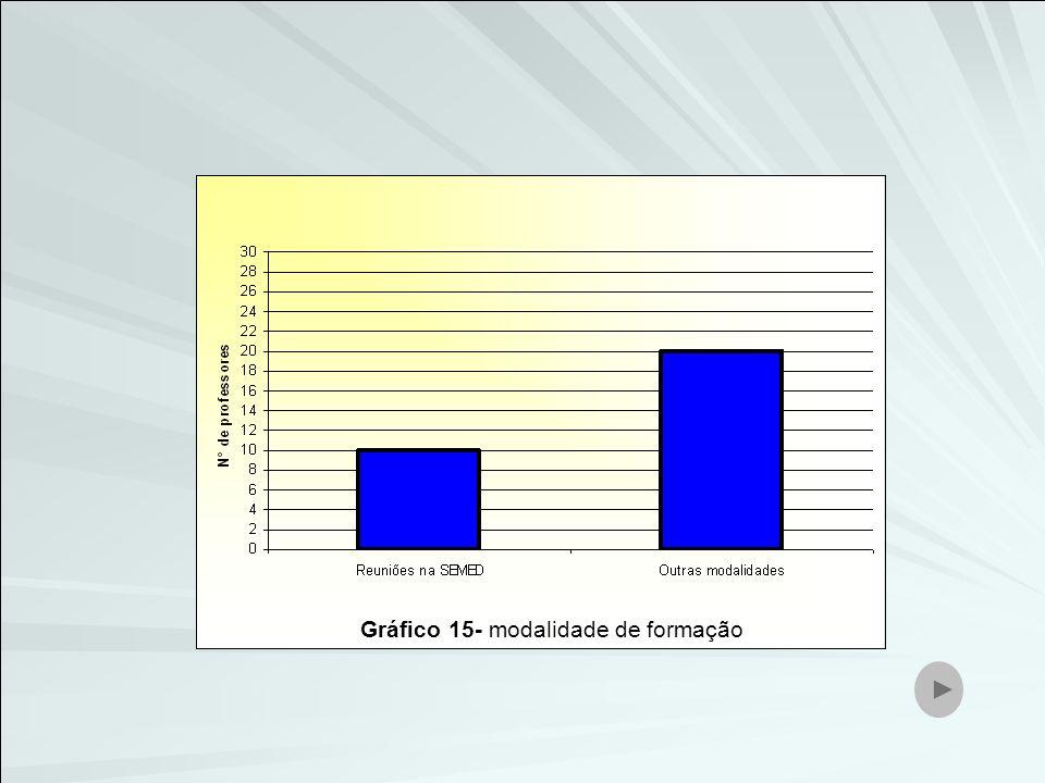 Gráfico 15- modalidade de formação