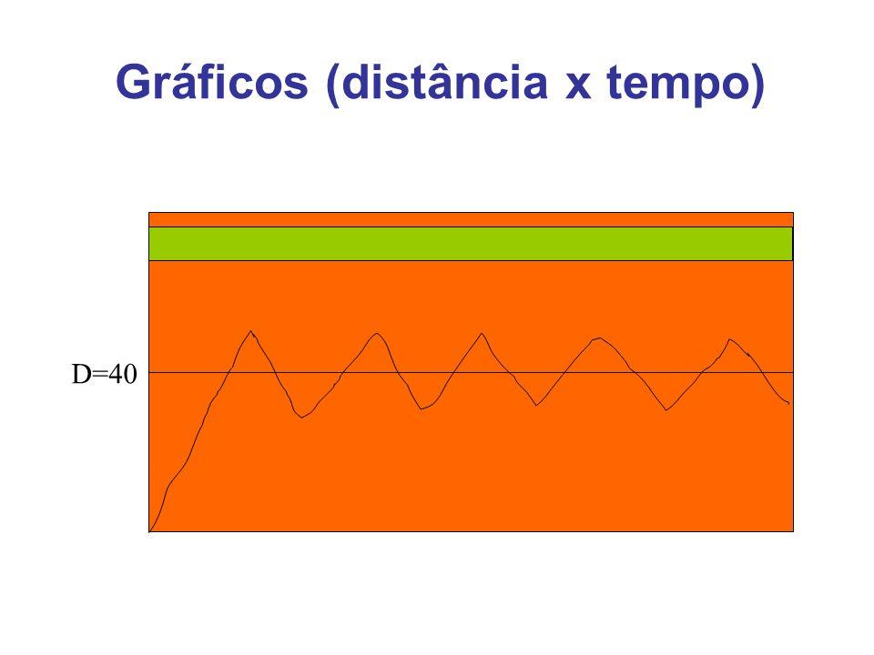 Gráficos (distância x tempo)
