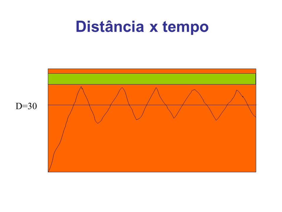 Distância x tempo D=30