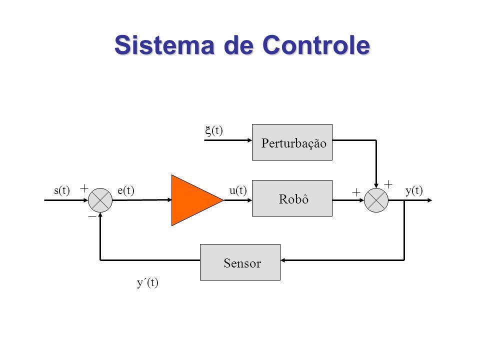 Sistema de Controle Perturbação Robô Sensor (t) s(t) e(t) u(t) y(t)