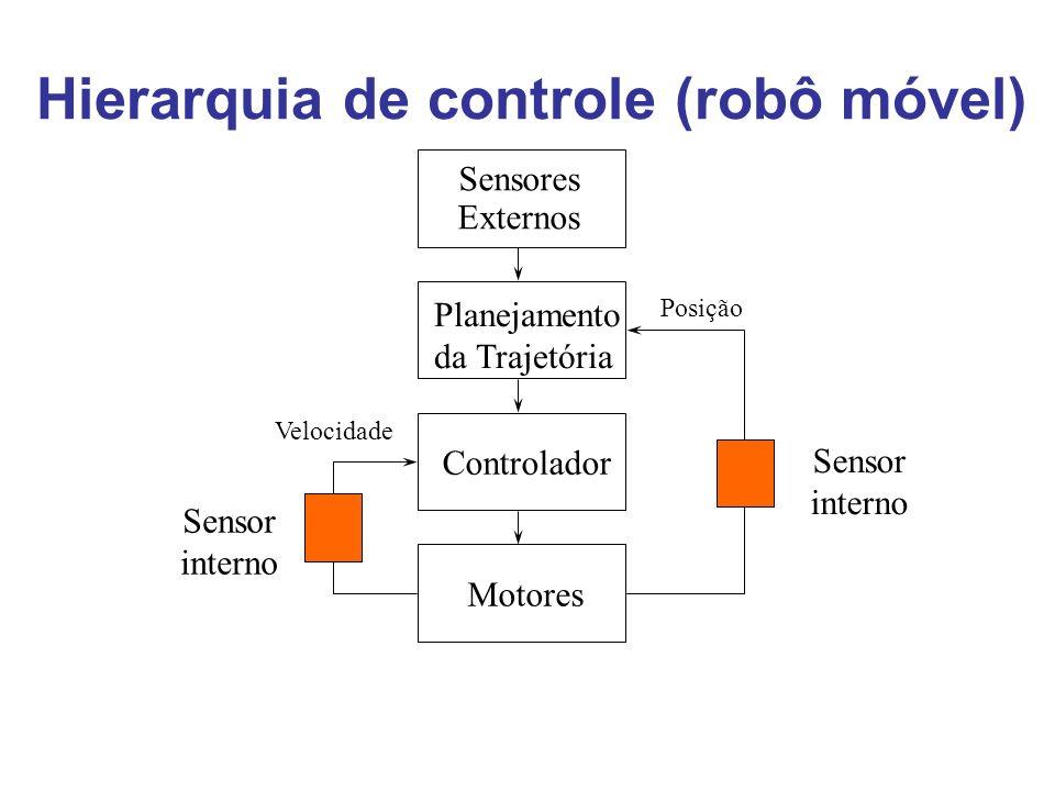 Hierarquia de controle (robô móvel)