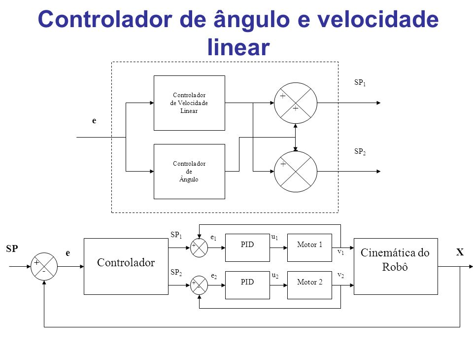 Controlador de ângulo e velocidade linear