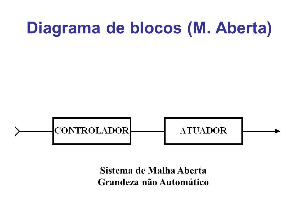 Diagrama de blocos (M. Aberta)