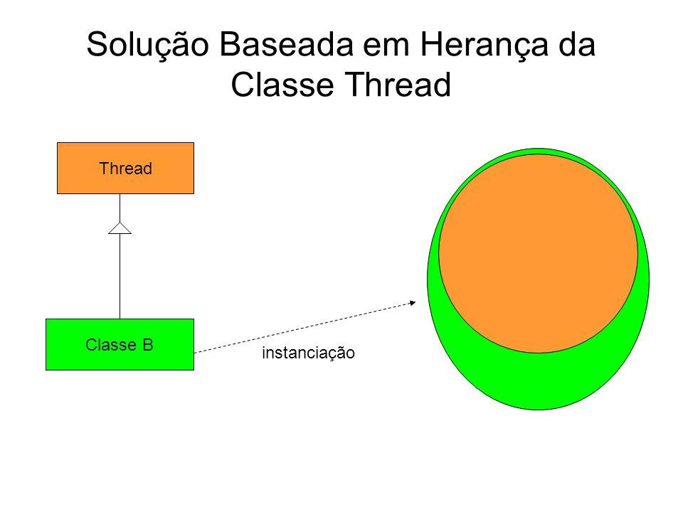 Solução Baseada em Herança da Classe Thread