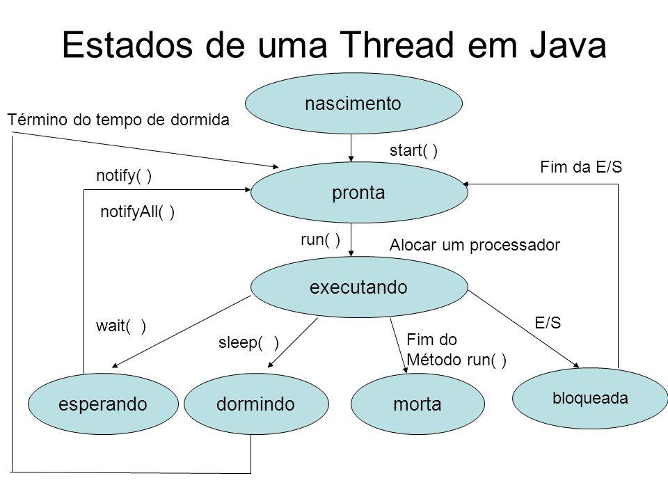 Estados de uma Thread em Java