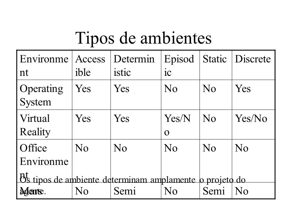 Tipos de ambientes Environment Accessible Deterministic Episodic