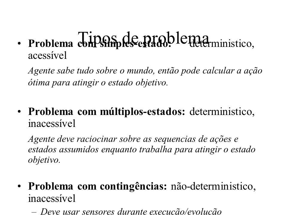 Tipos de problema Problema com simples-estado: deterministico, acessível.